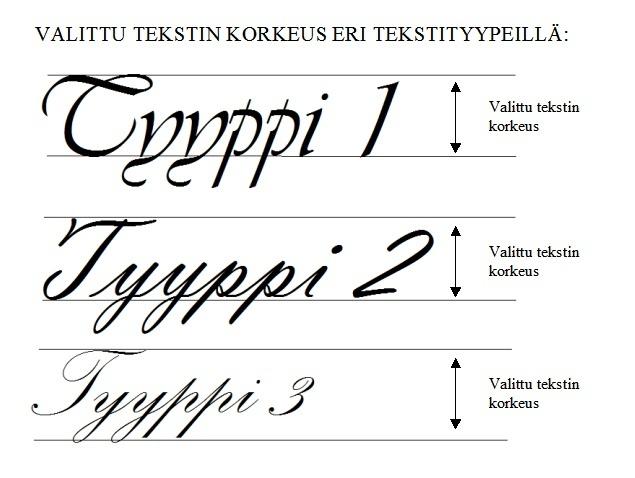 tarra_kauno_tekstityyppien_korkeus